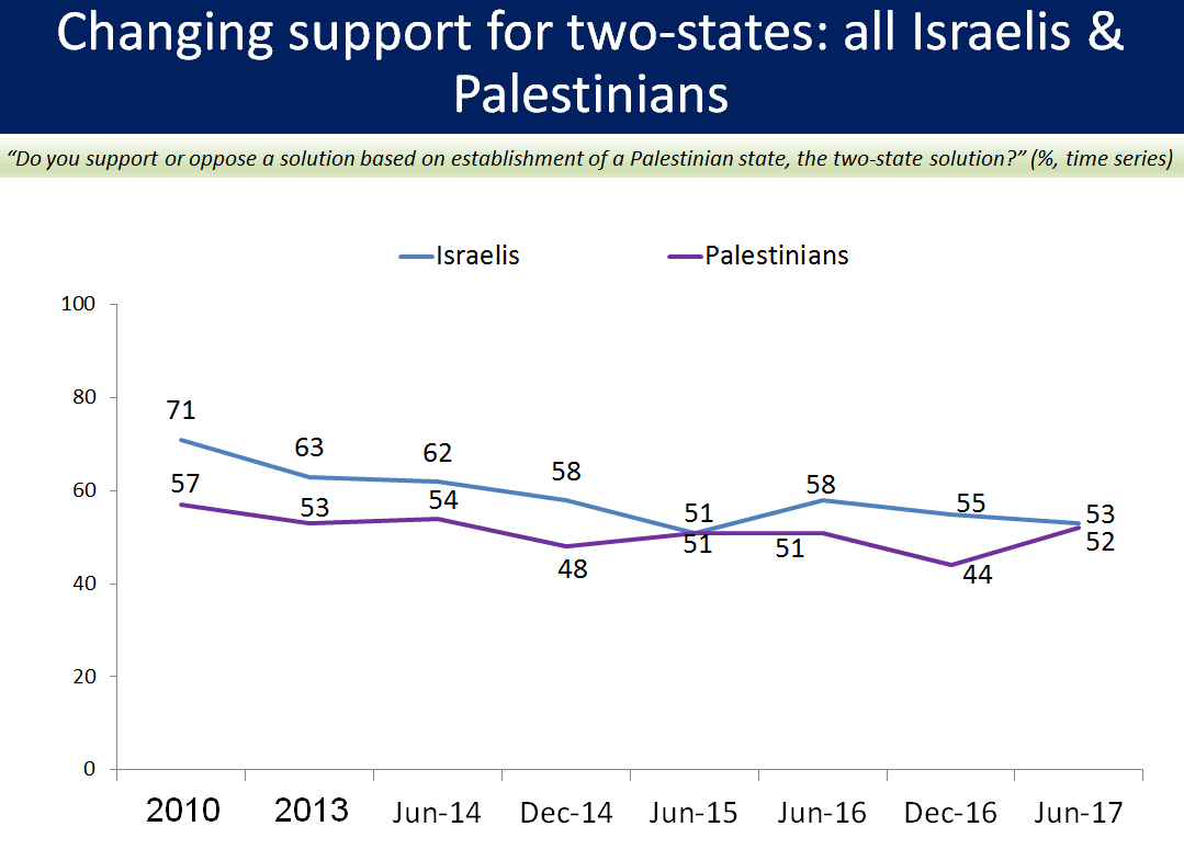 Joint poll measures support for two-state solution.