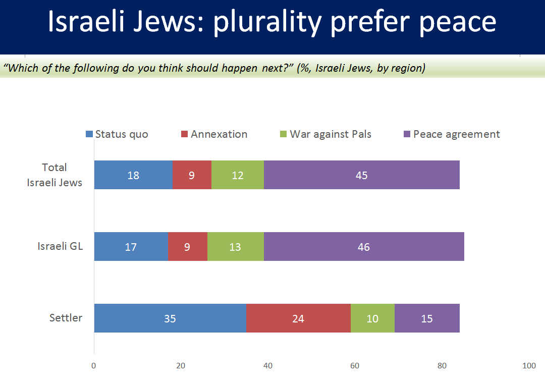 Joint poll measures preferences for conflict resolution among Jews.