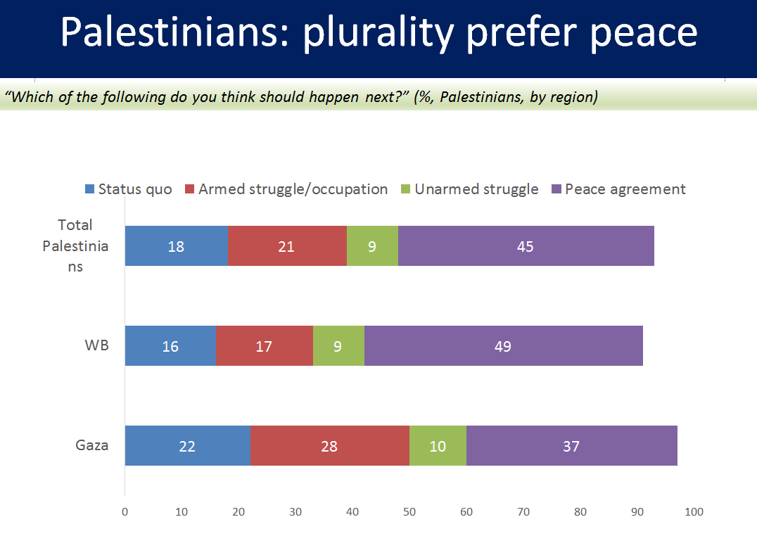 Joint poll measures preferences for conflict resolution among Palestinians.
