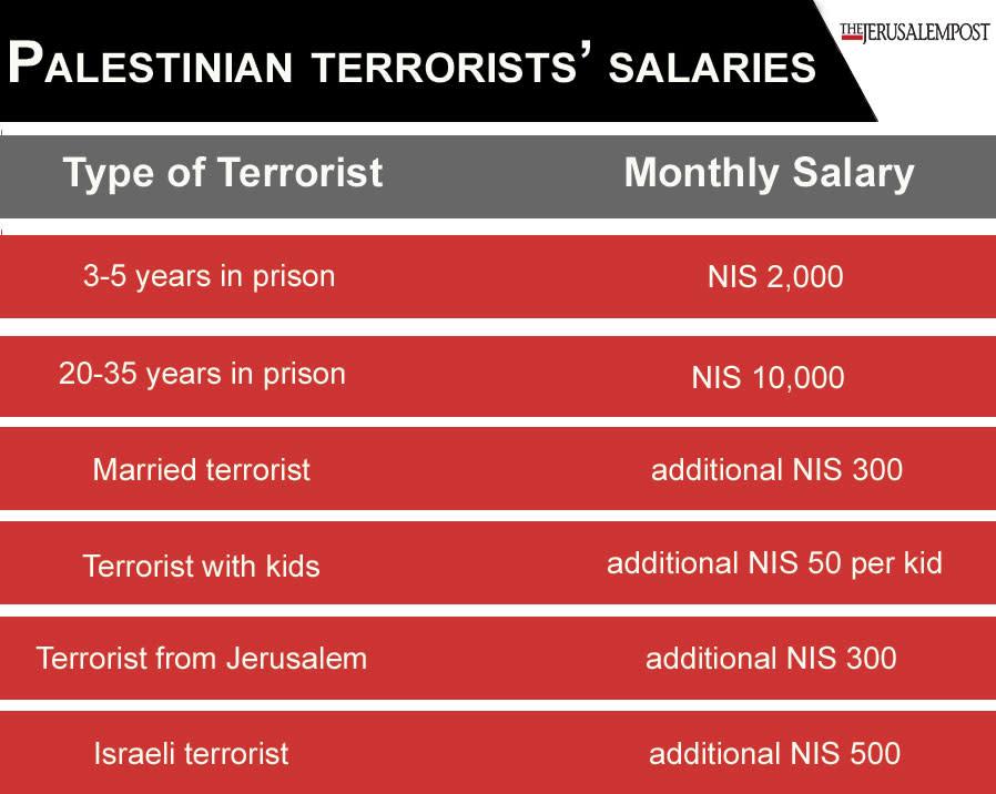 Palestinian terrorists' salaries (Credit: Jersualem Post Staff)