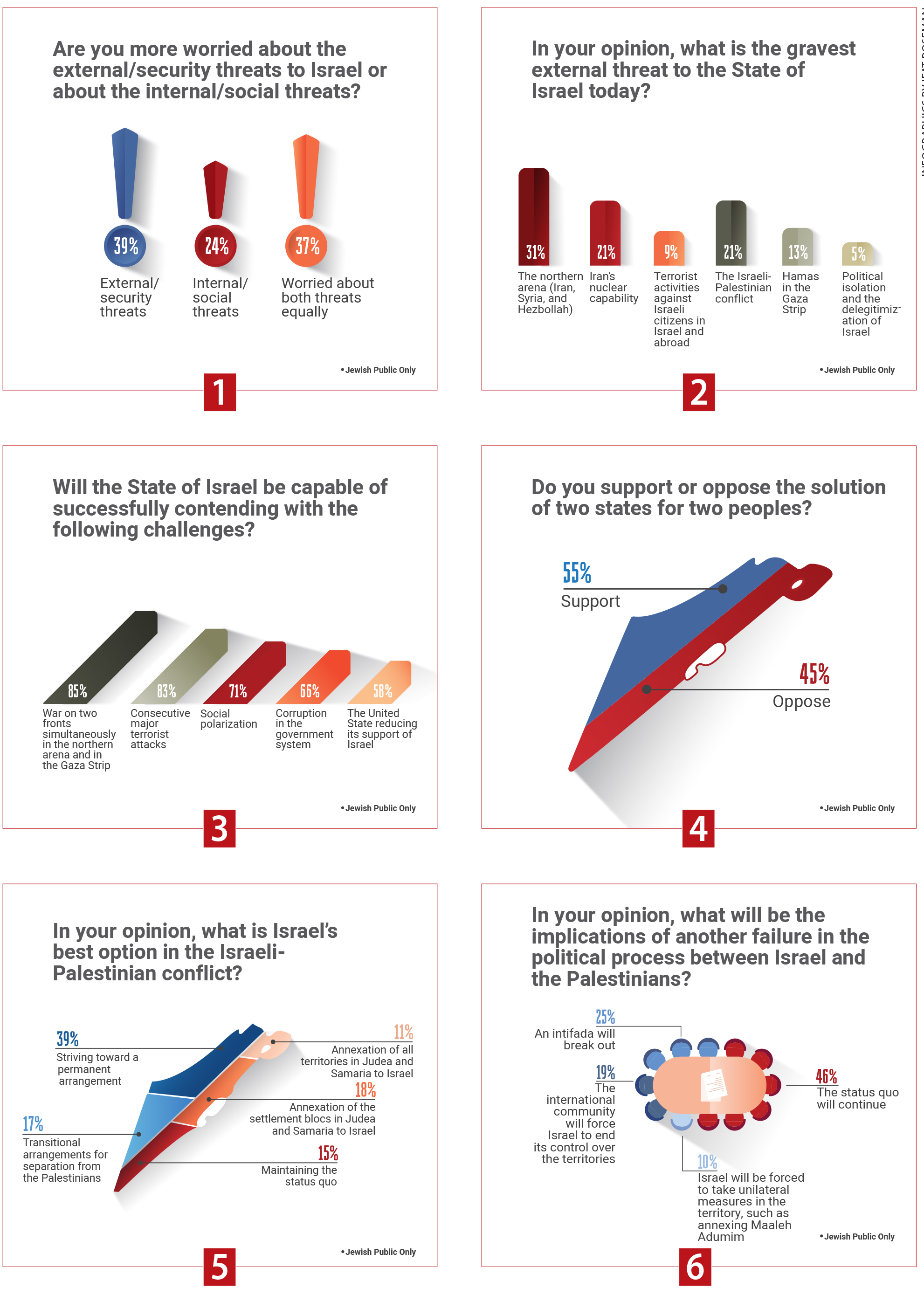 INFOGRAPHICS BY YIFAT ROSEMAN