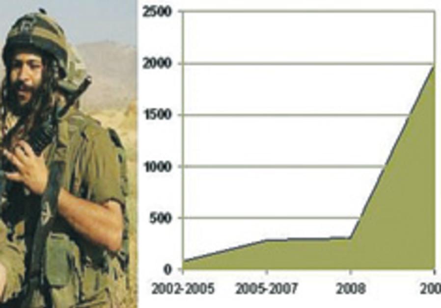 haredi soldiers graph 248.88