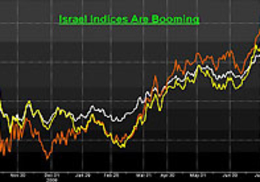 Israel Leading Indices for the past year: TA-25 (w