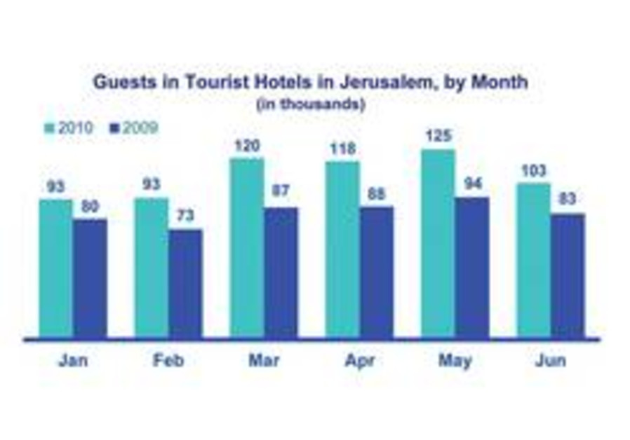 Guests in tourist hotels in Jerusalem 2009-2010