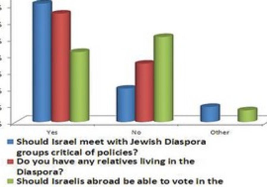 B'nei Brith poll