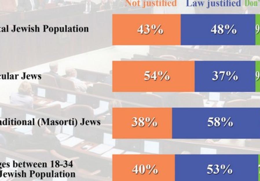 n=500 Jewish sample, 12-13 July11 error +/- 4.5%