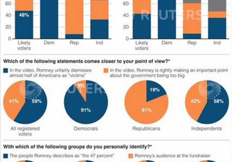 """Poll of voter's opinion on Romney and """"47%"""""""