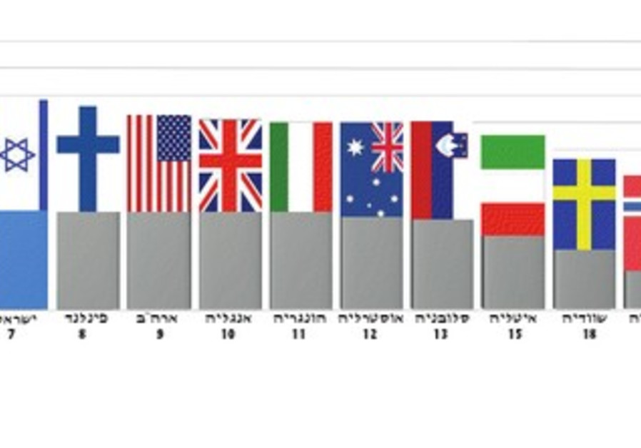 Chart showing Israel ahead of other countries