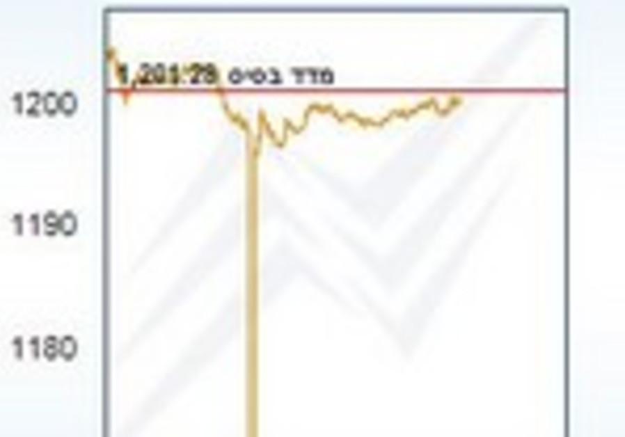 TASE drop on August 25, 2013