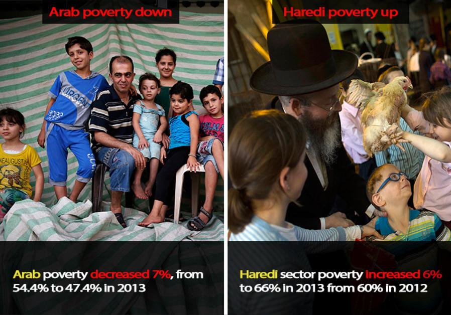 Israel Poverty