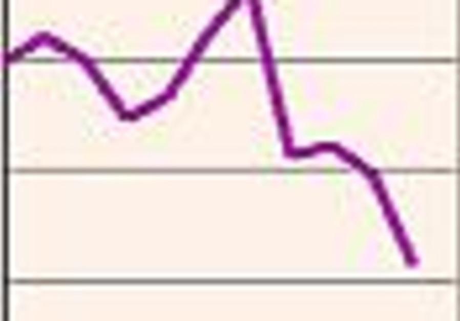 stocks down 88