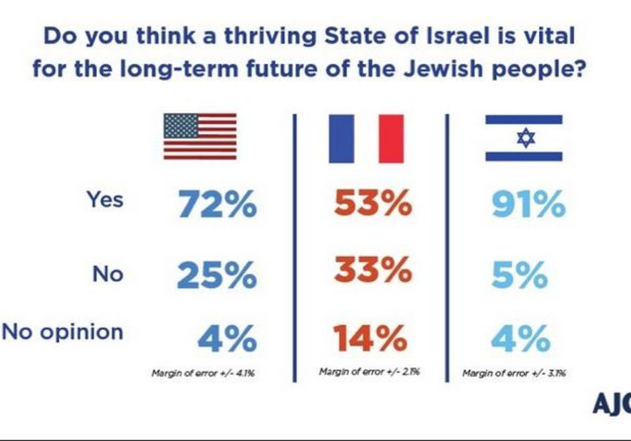 AJC poll - Is Israel vital to the future of the Jewish people / AJC