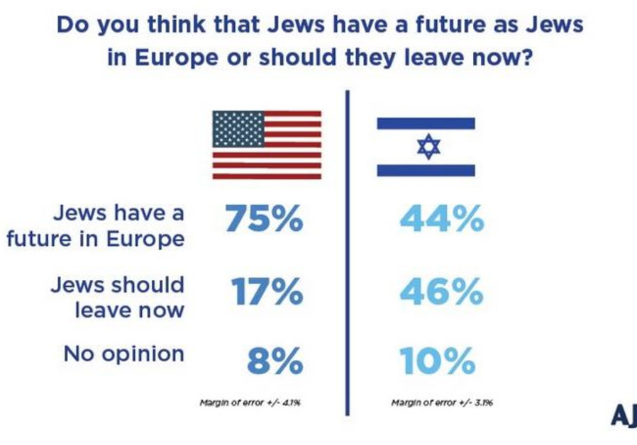 AJC poll - Do Jews in Europe have a future / AJC