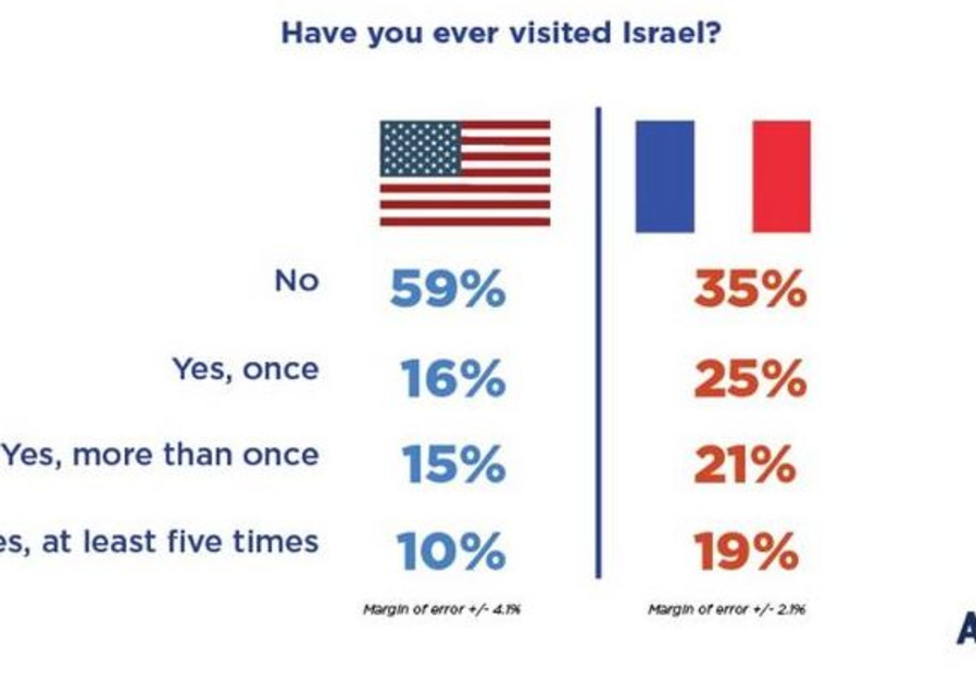 AJC poll - Did you ever visit Israel / AJC