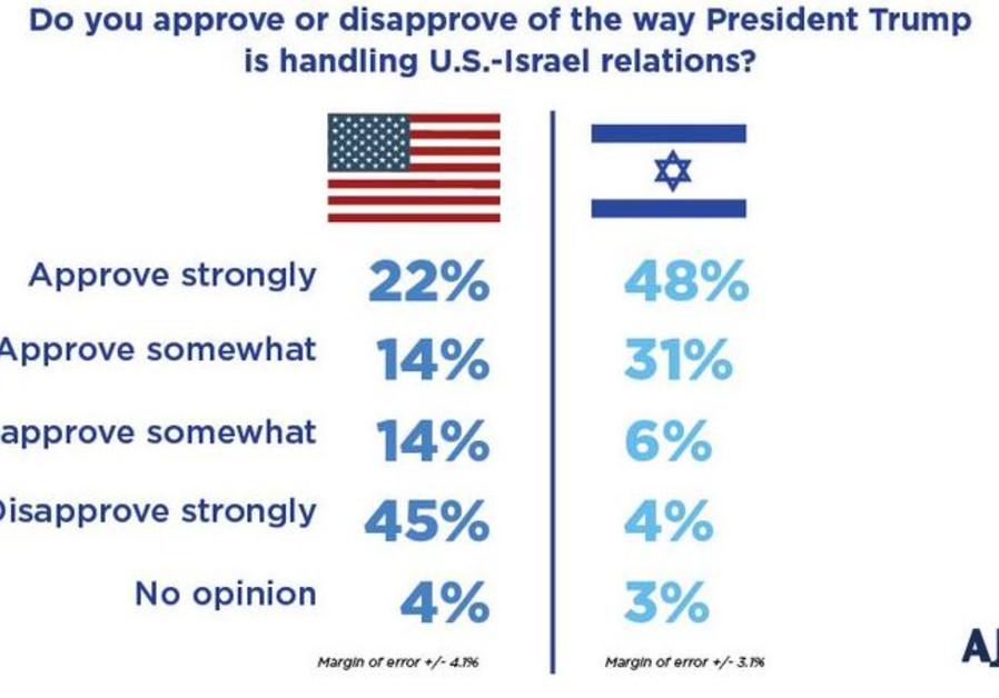 AJC poll - Trump and Israel / AJC