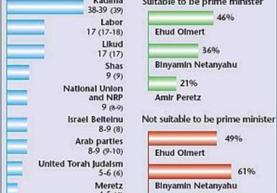poll 298.88