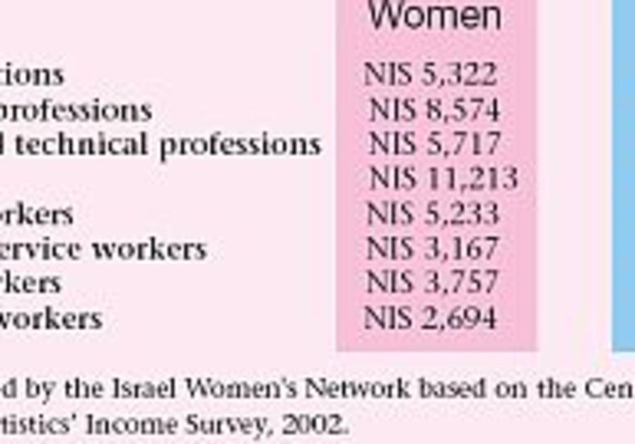 women men salaries 298