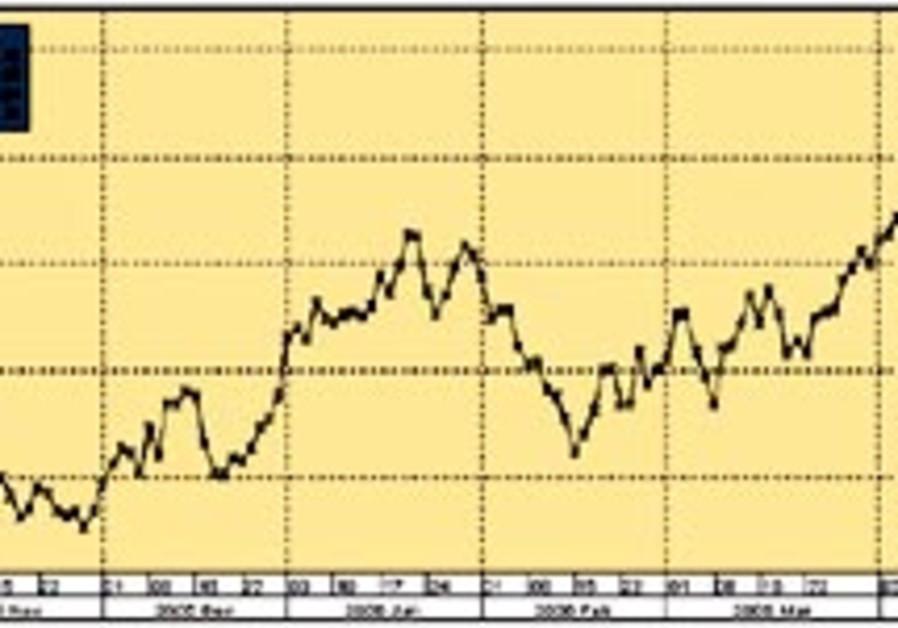 crude graph 88 298