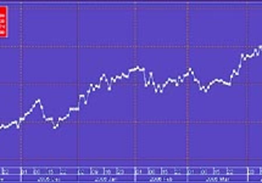 gold graph 88 298