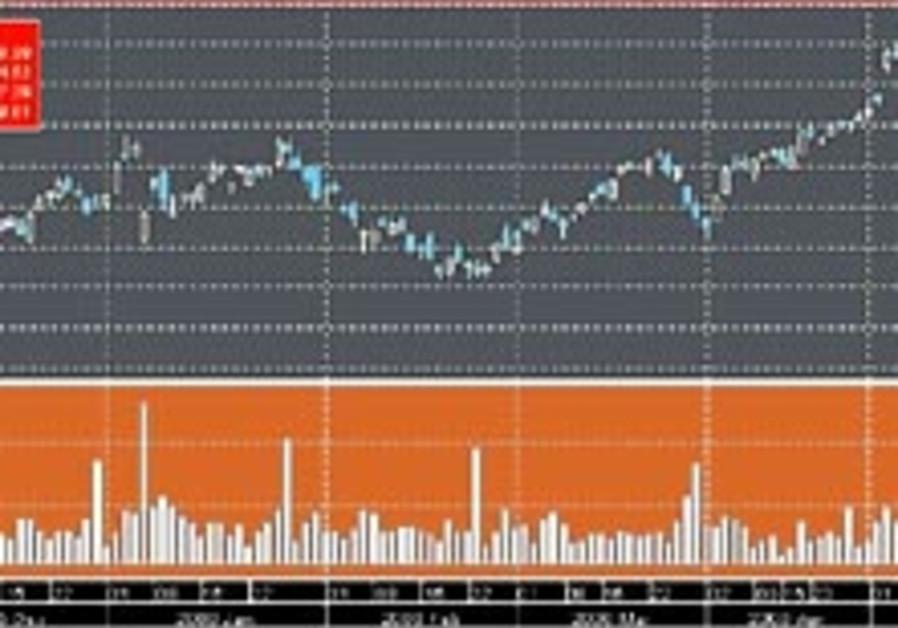 biz graph may 23 298 88