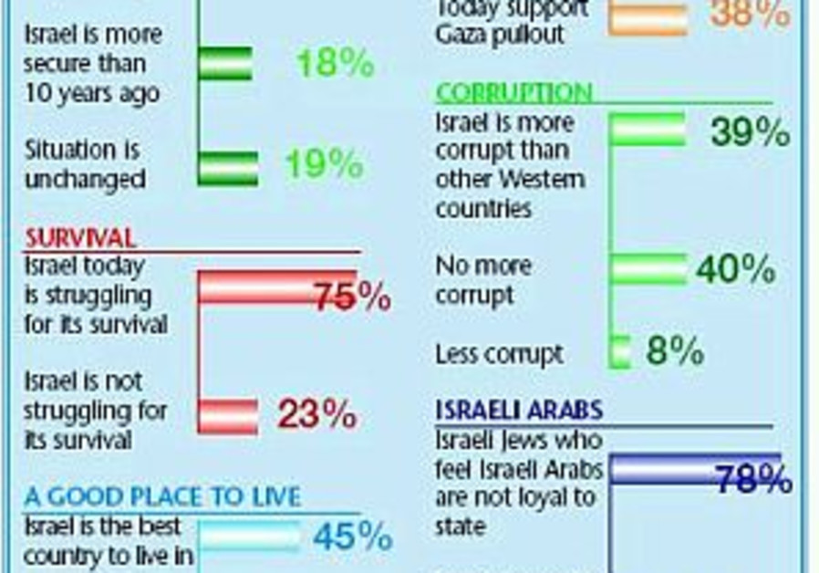 New Year poll: Israelis feel insecure