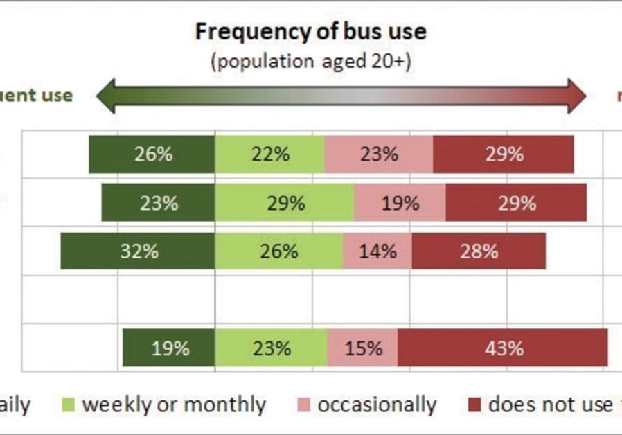 Bus use statistics.