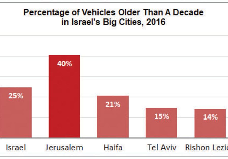 Percentage of vehicles older than a decade in Israel's biggest cities, 2016
