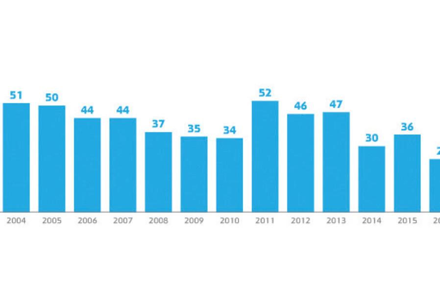 Israeli public trust in the media, 2003-17