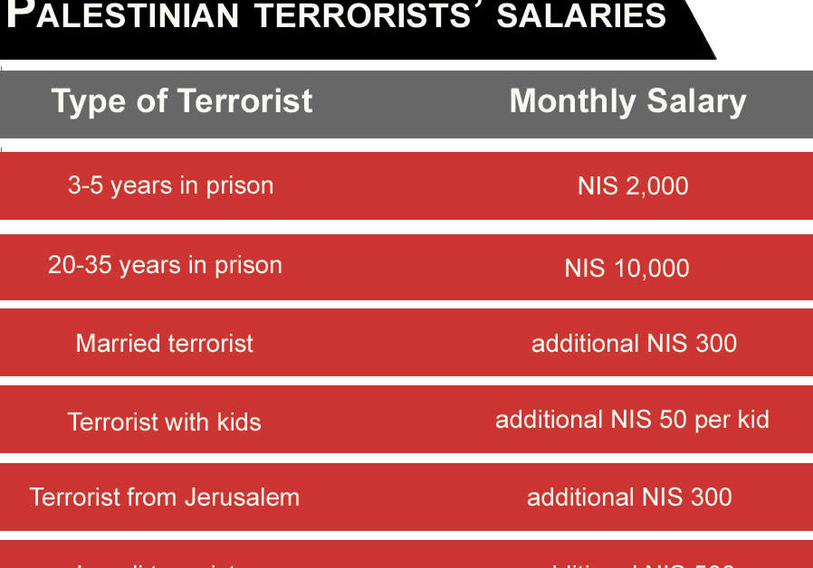 Palestinian terrorists' income per month chart