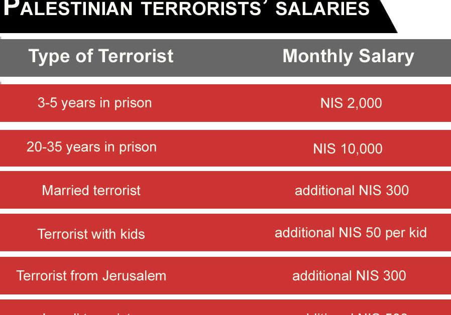 Palestinian terrorists' income per month chart