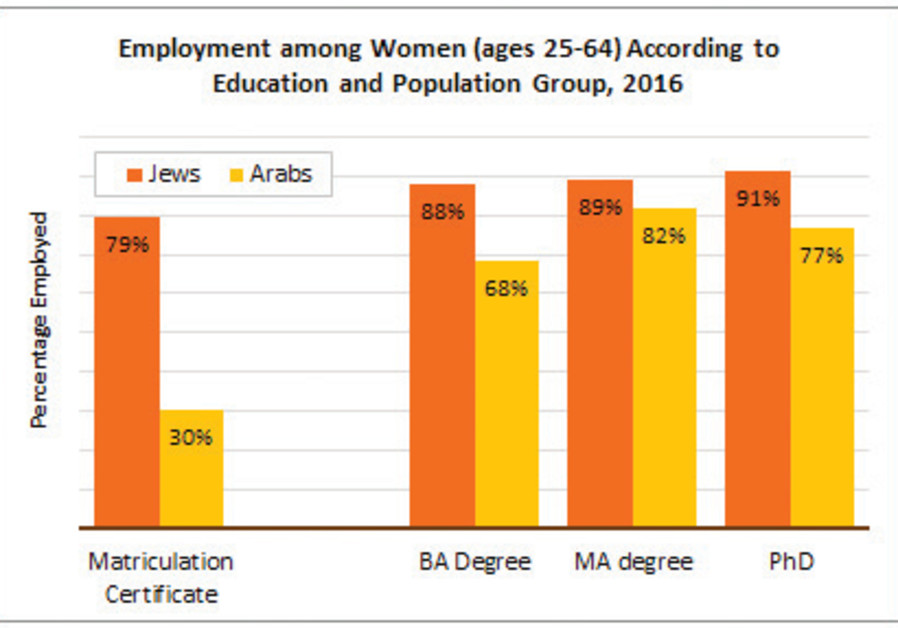 The correlation between education and employment is evident among both Jews and Arabs