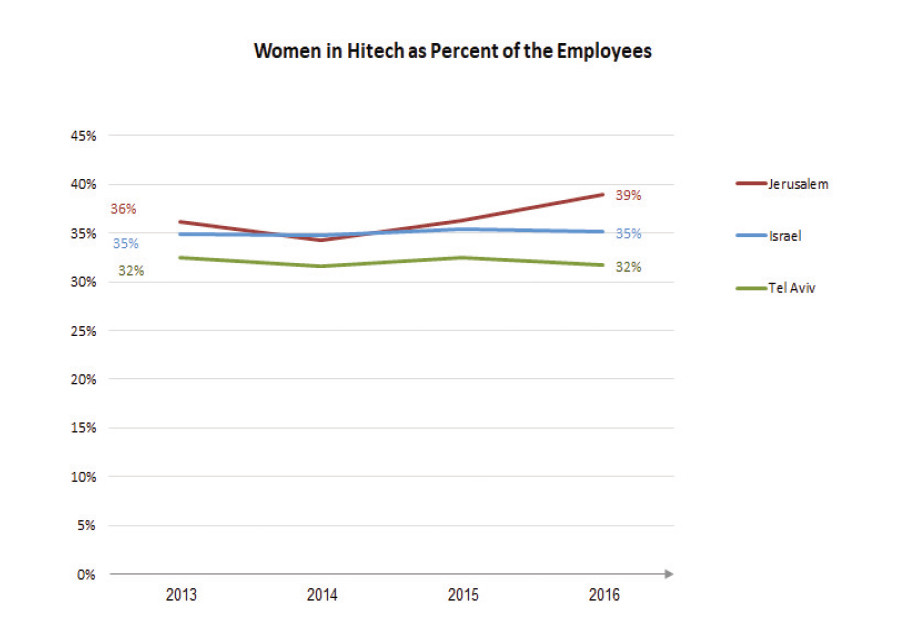 Women in hitech as percent of the Employees
