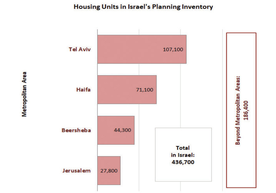 Housing units in Israel's plannnig inventory (JERUSALEM INSTITUTE FOR POLICY RESEARCH)