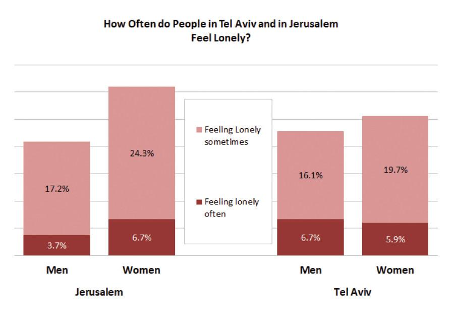 Survey of loneliness in Tel Aviv and Jerusalem