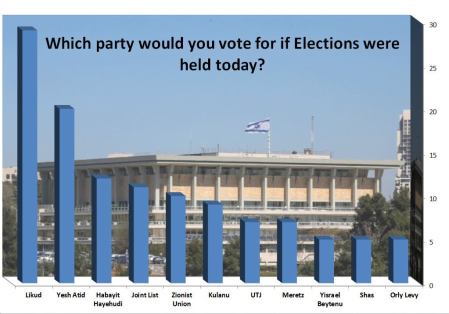 Knesset Channel poll result