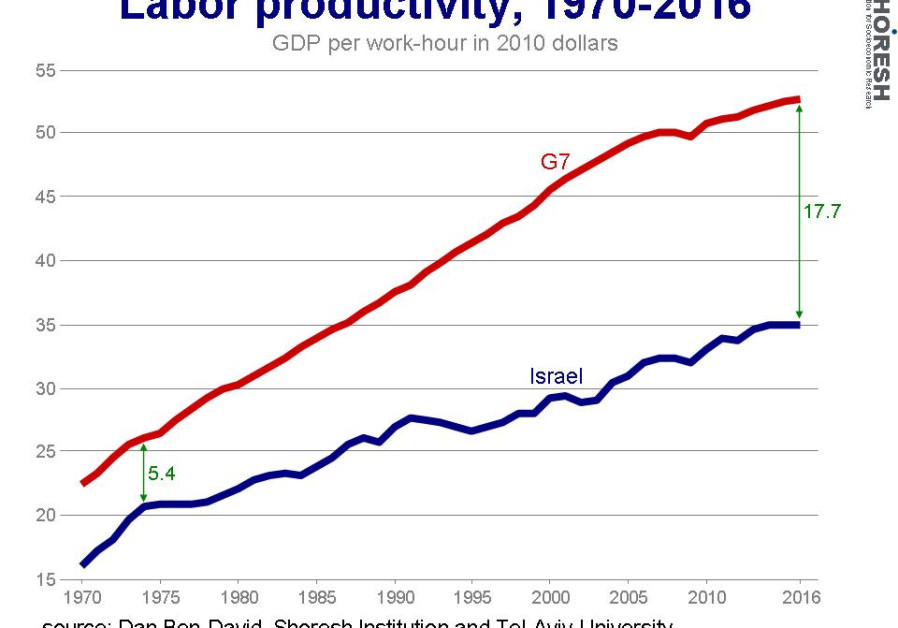 Labor productivity graph. (Credit: Dan Ben-David)