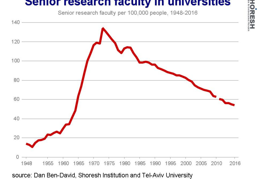 Senior research faculties in universities graph. (Credit: Dan Ben-David)