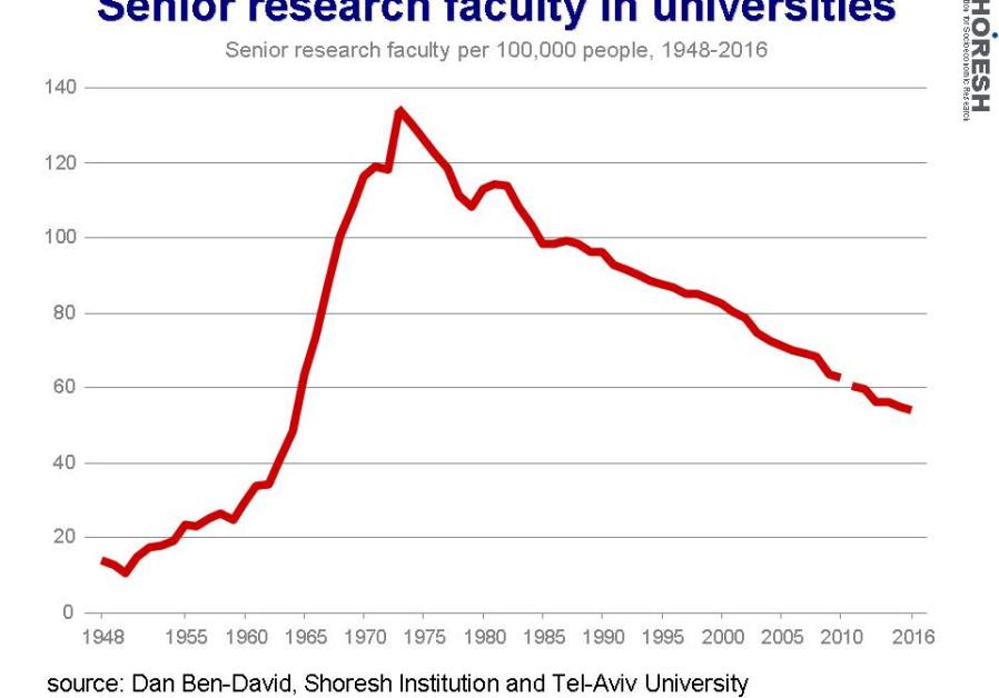 Senior research faculties in universities graph. (Credit: Dan Ben-David)