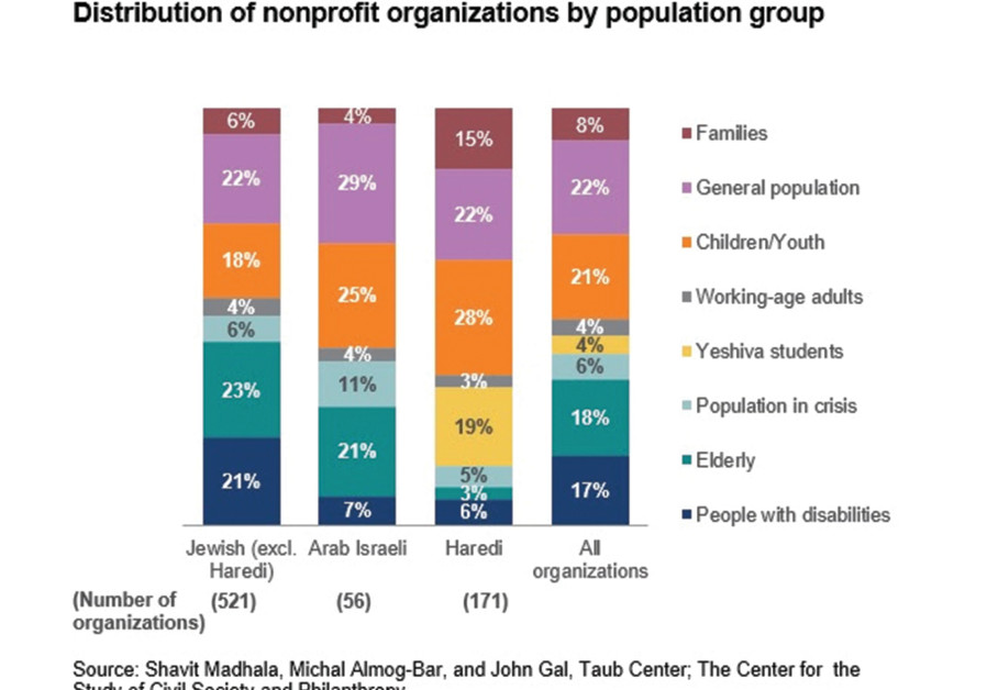 AMONG NONPROFIT organizations in Israel, 23% provide assistance to the haredi sector, compared to 7%