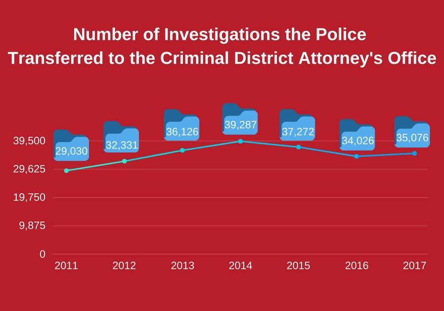 Number of Investigations the police transferred to the Criminal District Attorney's Officee