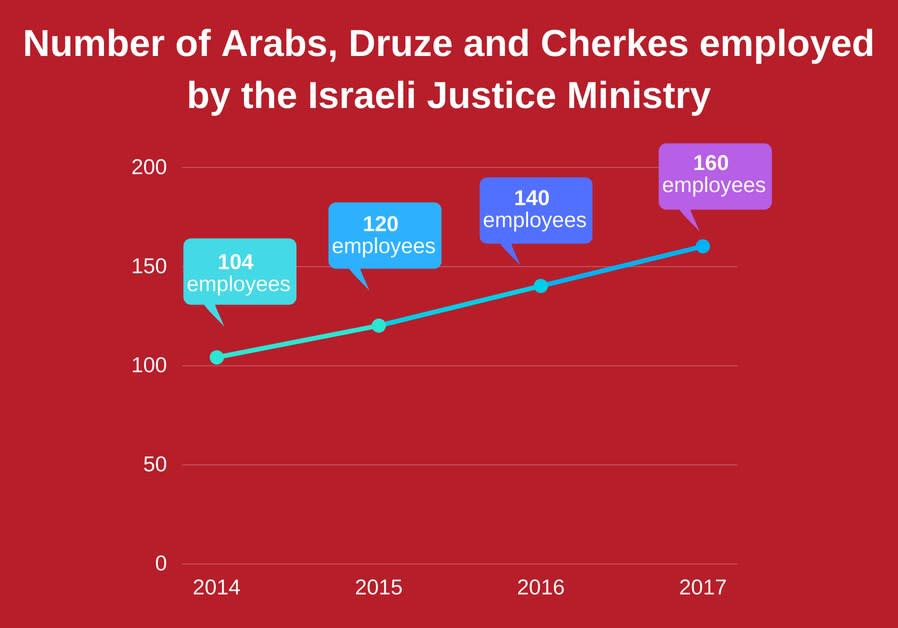 Number of Arabs, Druze, Cherkes employed by the Israeli Justice Ministry