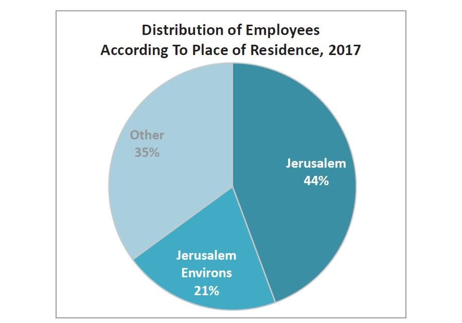 Distribution of Employees According To Place of Residence, 2017