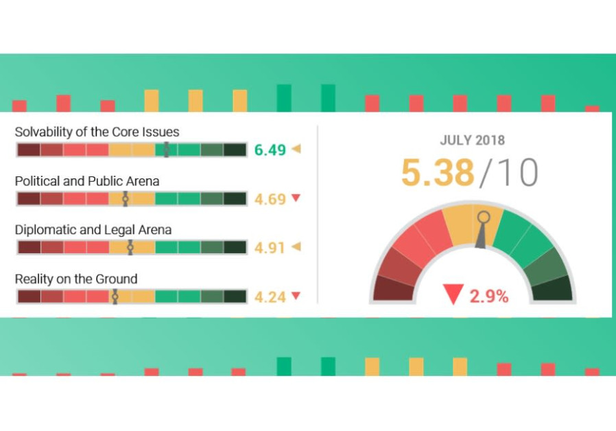 July 2018's Two-State Index, an indicator for the viability of a two-state solution