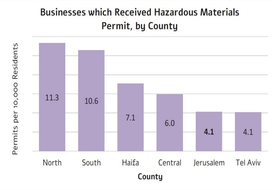 Chart of Businesses which Received Hazardous Materials Permit, by County