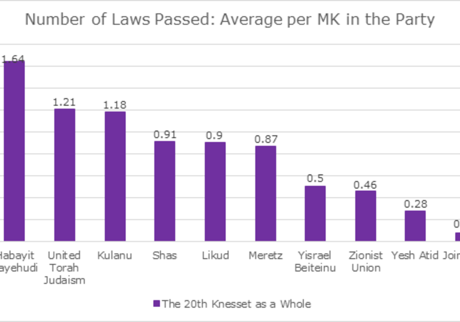 Which party's Knesset members pass the highest number of laws? (August 14, 2018).