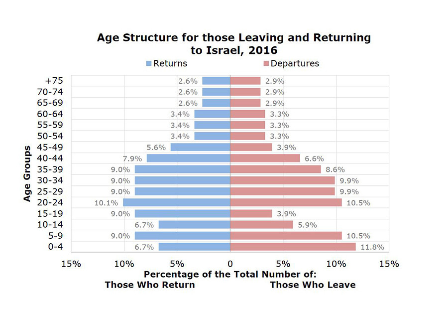 Age Structure for those Leaving and Returning to Israel, 2016