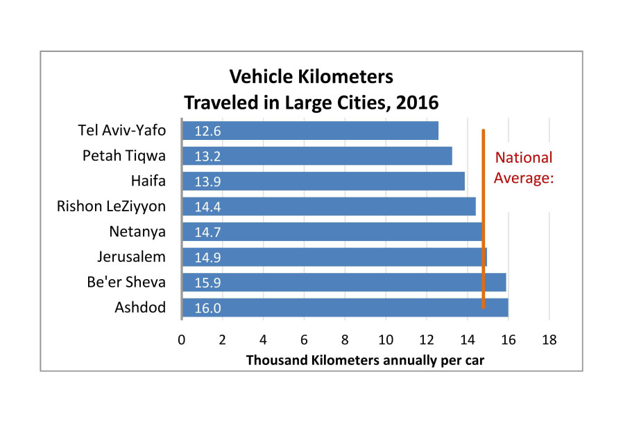 Vehicle kilometers traveled in large cities