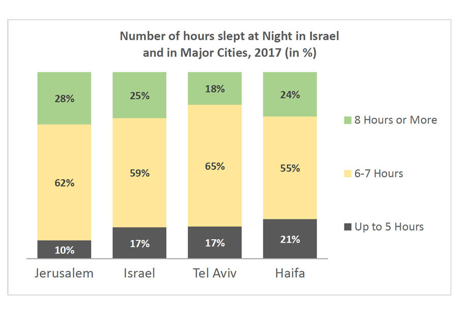 Number of hours slept at Night in Israel and in Major Cities, 2017 (in %)