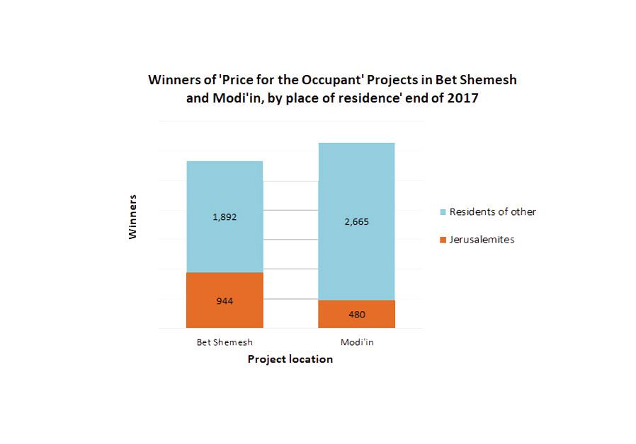 Occupant's price