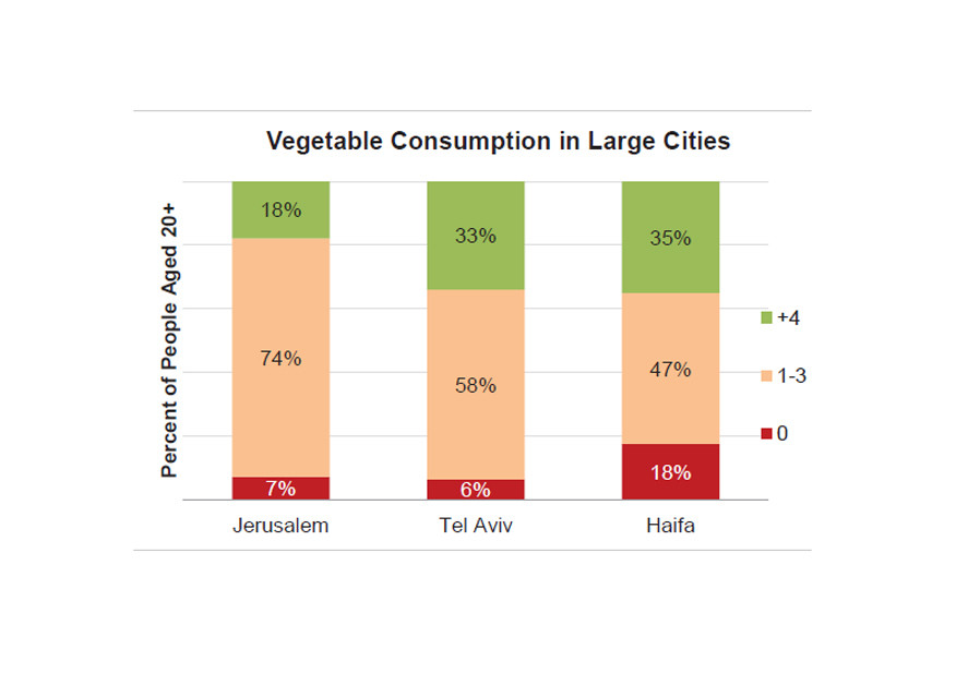 Study focuses on who's eating healthy food in Israel